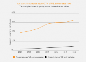 Market Graph of Amazon