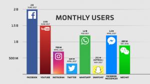 Set Social Media Goals